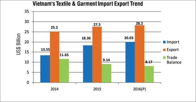 Sun Shines On Vietnam's Textile And Garment Industry Despite