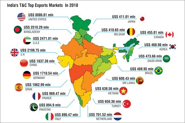 India's T&C Exports Remain Sluggish In 2018 | Textile Excellence