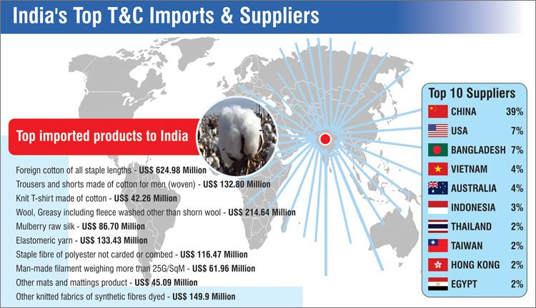 India's T&C Imports Move Up 10 52% In 2018   Textile