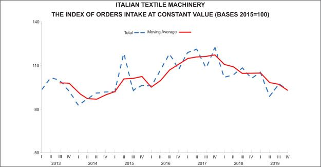 Italian Textile Machinery Orders Index Drops For 2019