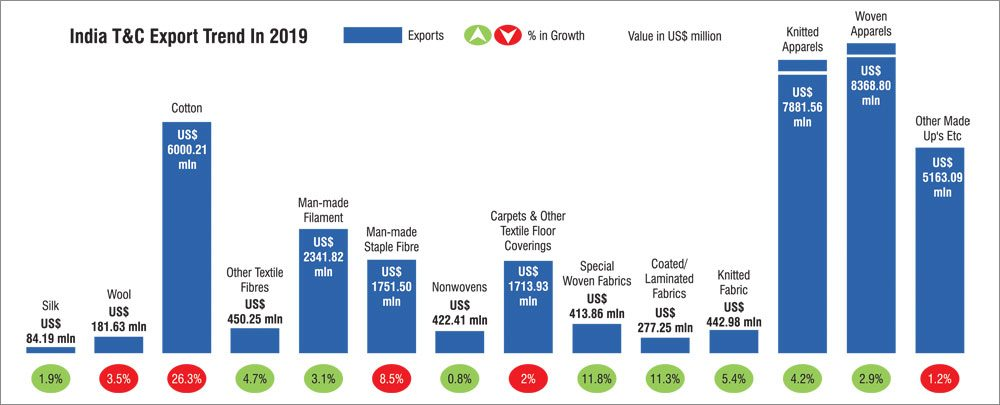 India's T&C Exports Declined By 4.5% In 2019