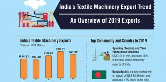 India's Textile Machinery Exports Down By 11.50% In 2019