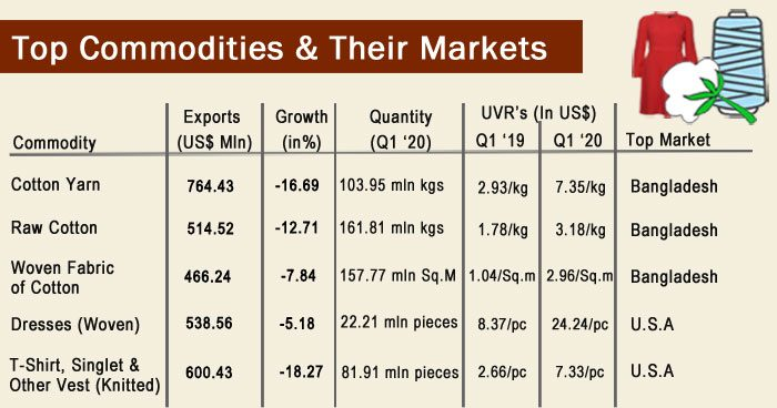 Indias-T&C-top-commodities-and-market