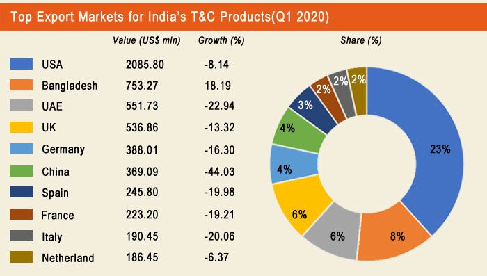 Indias-top-export-market-for-T&C-product