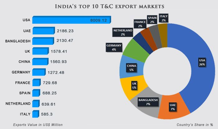 India's Top 10 Textile and Clothing Export Market