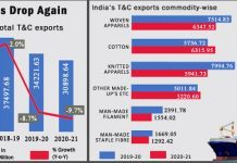 India's Textile And Clothing Exports in 2020-21